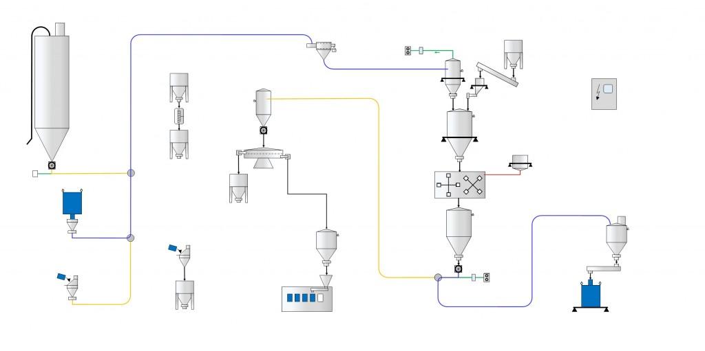 Flowdiagram pulverhåndtering