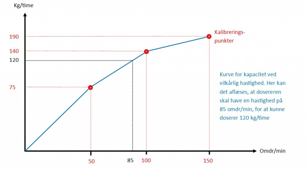 Volumetrisk kapaciteskurve på pulverdosering