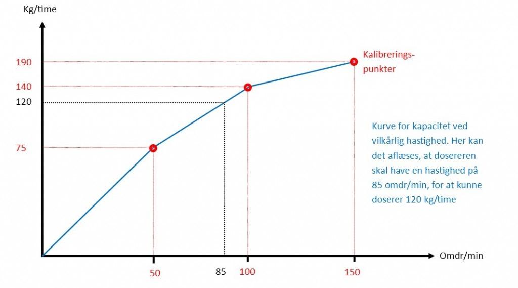 Eksempel på graf for volumetrisk pulverdoserer