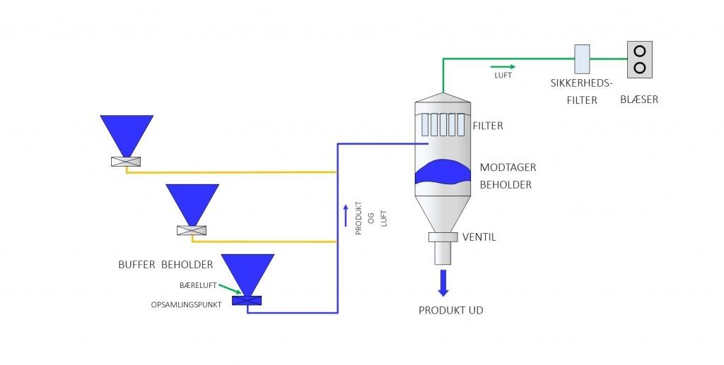 Eksempel på vakuumtransport system